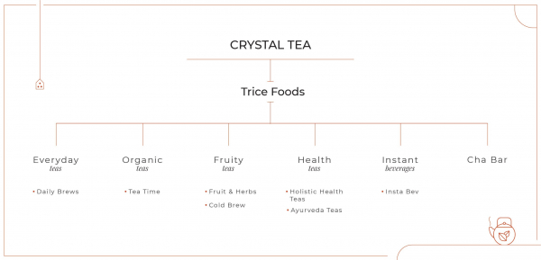 <strong>360º Brand Design :</strong> Crystal Tea India, established in 1869, is a global private label specialist. For almost two centuries they have meticulously curated and created exotic tea blends perfected to taste.<br>With the emerging global acceptance of 'chai', we collaborated with Crystal Tea to develop their private label 'Trice' for its first foray into the American retail market.<br><br><strong>The Challenge:</strong>With their extensive experience in creating an expansive selection of tea blends, we had over 50 fabulous tea offerings to categorise.<br>Our first step was to create a unified brand architecture for Trice.<br><br><strong>The Approach:</strong>An extensive study of the offerings, their key benefits, the emerging American tea market, and the existing tea landscape enabled us to group blends into three distinct categories.<br><br>1. Every day teas<br><br>2. Fruity teas<br><br>3. Health teas.<br><br>Further, Trice also offered interesting blends from major tea producing countries from across the globe, which led us to create another new property: Cha Bar.<br><br>To complete this exhaustive product offering, we also formulated an instant beverage category, owing to favourable numbers from our research which indicated a rise in the consumption of instant beverages.