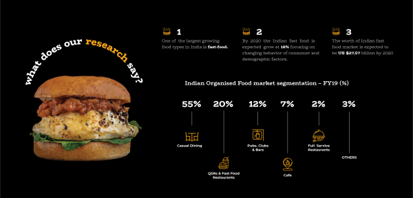 <strong>Bun & Only</strong><br><br> <strong>BOMBAY'S BEST BURGERS, SERVED WITH A SIDE OF EXTREMES.</strong><br><br> <p>One of the largest growing food types in India is fast-food.<br />According to market trends and research, the Indian fast food industry is growing by 40% every year, generated due to voluminous sales.<br />Indians are key target consumers for global fast food chains owing to aspirational experiences, convenience and the adventurous Indian palette.</p> <p>Mostly, burgers are referred to as 'junk' food. Most burger joints in India do not go beyond the standard menu, and even fewer put thought and craft behind their ingredients and menu offerings. Thus, gourmet burgers, though widely available abroad, aren't as common and well received here in India. The brands that have attempted this in the recent past, seem to have failed to make a lasting impression.</p> <p><br />Until... Bun & Only!