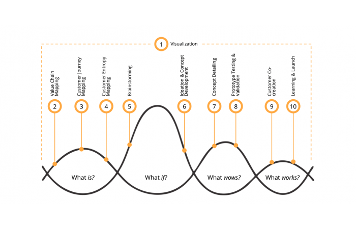 Devising a signature CX strategy that enables a credible, differentiated brand positioning and justifies brand premium across the customer journey